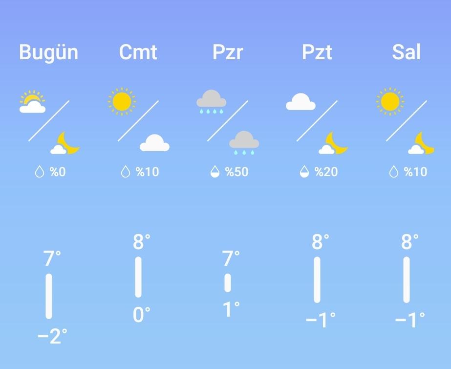 Hafta Sonu Hava Nasil Olacak